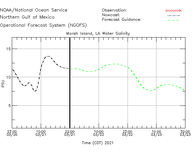 Marsh Island Salinity Time Series Plot