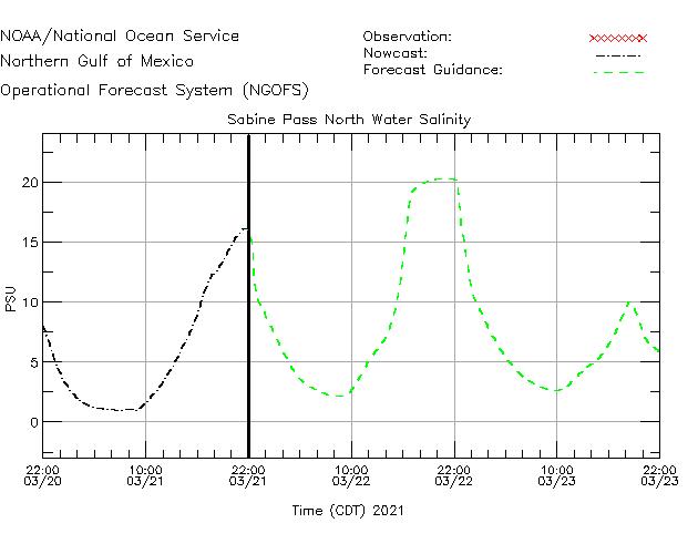 Sabine Pass North Salinity Time Series Plot