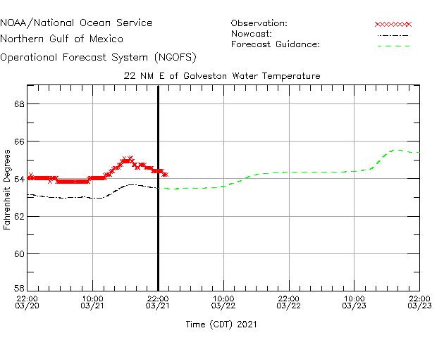 22NM E of Galveston Water Temperature Time Series Plot
