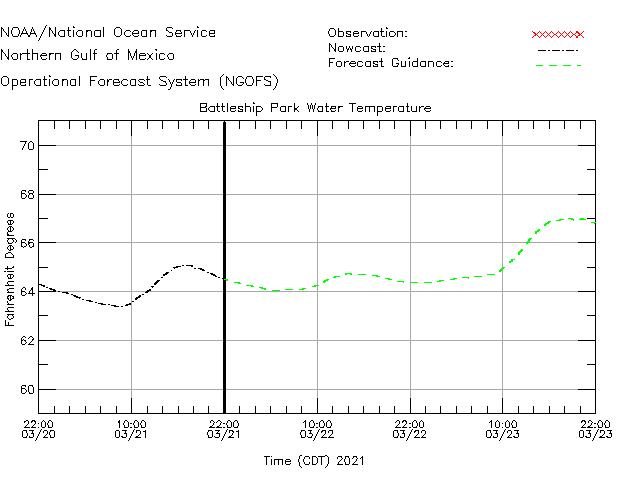Battleship Park Water Temperature Time Series Plot