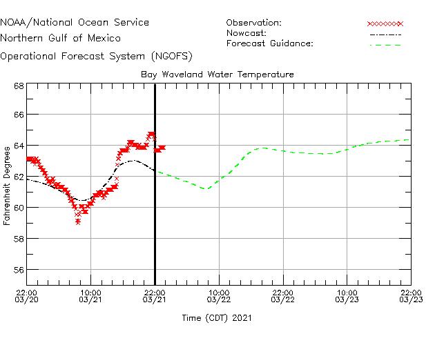 Bay Waveland Water Temperature Time Series Plot