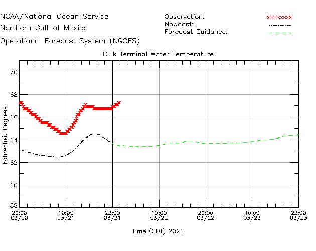 Bulk Terminal Water Temperature Time Series Plot