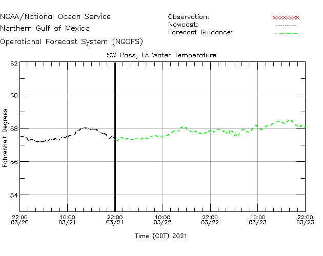 SW Pass Water Temperature Time Series Plot