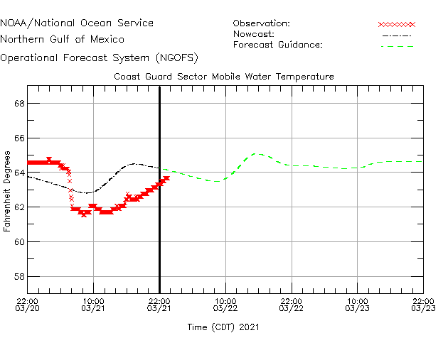 Coast Guard Sector Mobile Water Temperature Time Series Plot