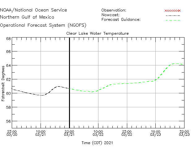 Clear Lake Water Temperature Time Series Plot