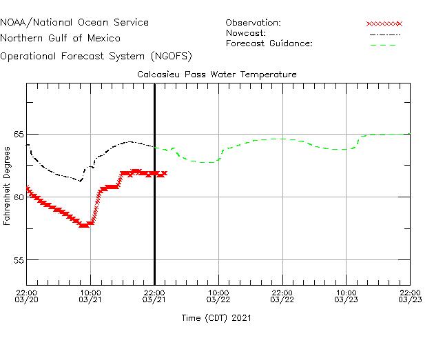 Calcasieu Pass Water Temperature Time Series Plot