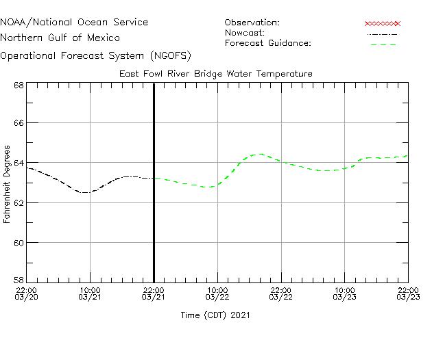 East Fowl River Bridge Water Temperature Time Series Plot