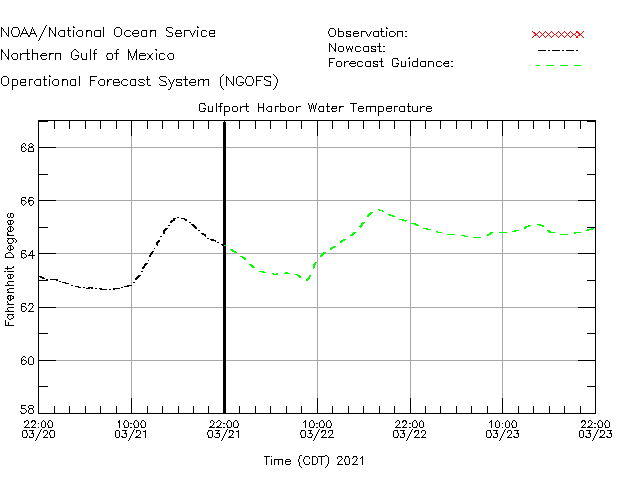 Gulfport Harbor Water Temperature Time Series Plot