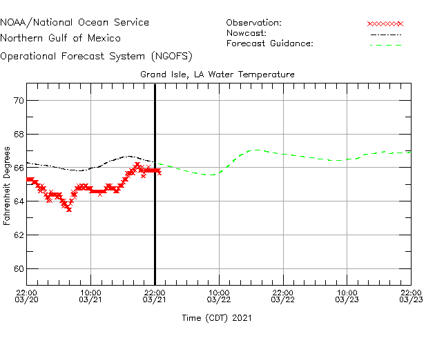 Grand Isle Water Temperature Time Series Plot