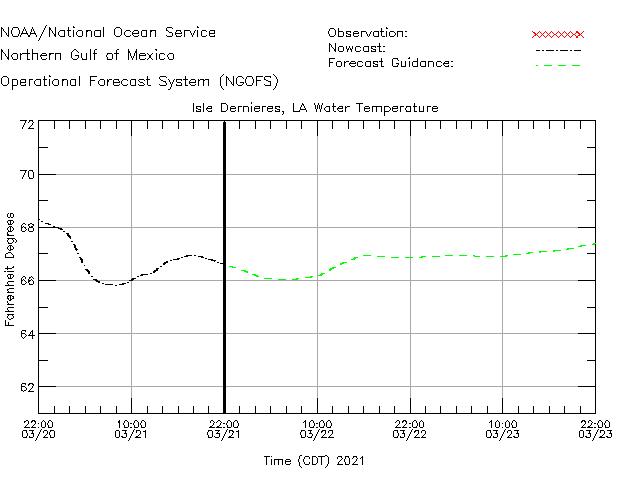 Isle Dernieres Water Temperature Time Series Plot