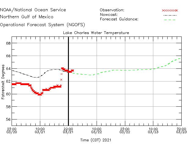 Lake Charles Water Temperature Time Series Plot