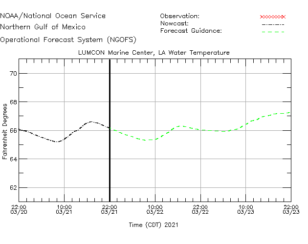 LUMCON Marine Center Water Temperature Time Series Plot