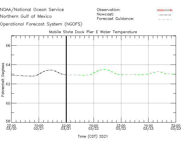 Mobile State Dock Pier E Water Temperature Time Series Plot
