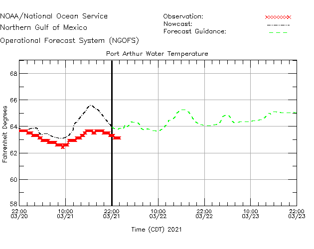 Port Arthur Water Temperature Time Series Plot