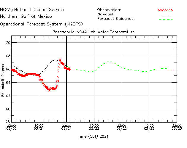 Pascagoula NOAA Labs Water Temperature Time Series Plot