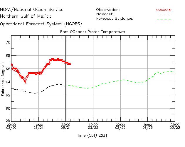 Port OConnor Water Temperature Time Series Plot