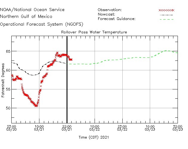 Rollover Pass Water Temperature Time Series Plot