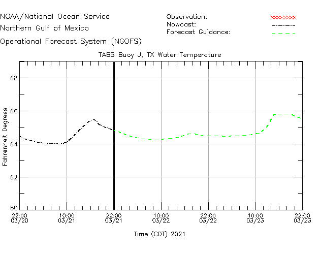 TABS Buoy J Water Temperature Time Series Plot