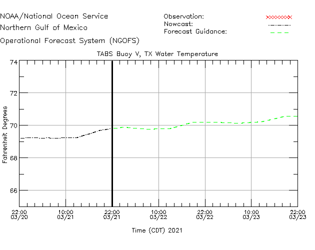 TABS Buoy V Water Temperature Time Series Plot