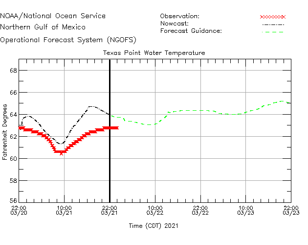Texas Point Water Temperature Time Series Plot