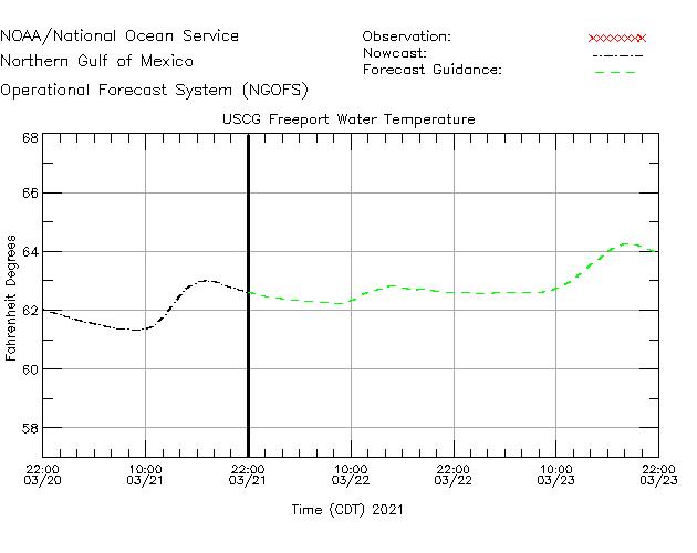USCG Freeport Water Temperature Time Series Plot