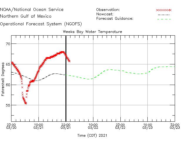 Weeks Bay Water Temperature Time Series Plot