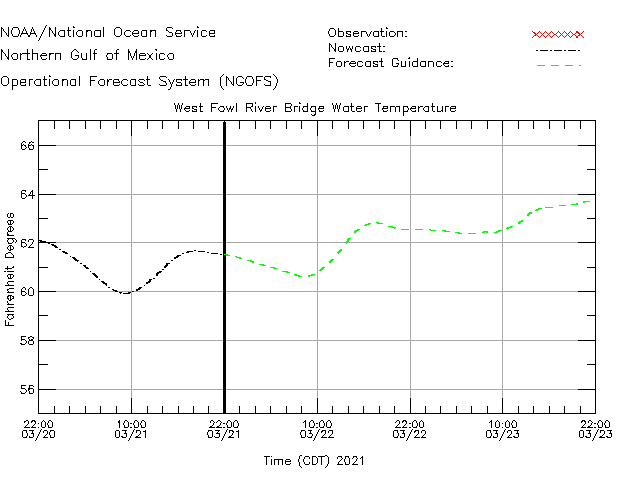 West Fowl River Bridge Water Temperature Time Series Plot