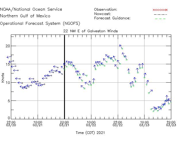 22NM E of Galveston Winds Time Series Plot