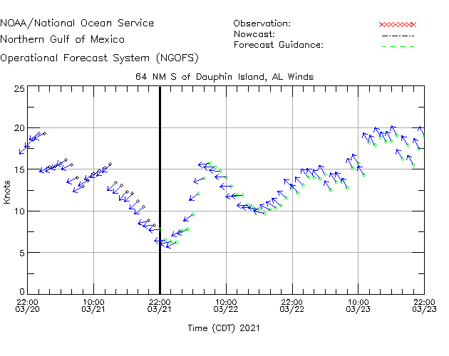 64NM S of Dauphin Island Winds Time Series Plot