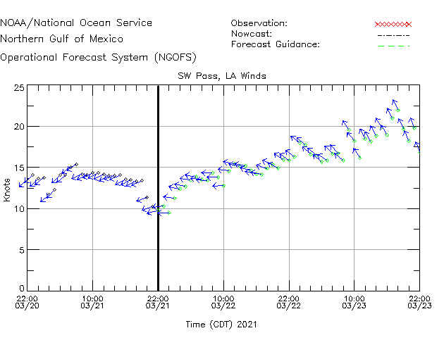 SW Pass Winds Time Series Plot