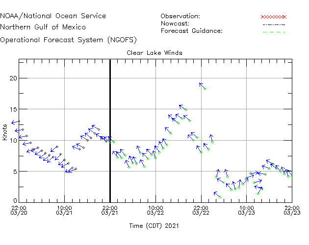 Clear Lake Winds Time Series Plot