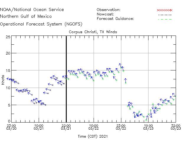 Corpus Christi Winds Time Series Plot