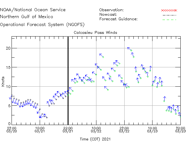 Calcasieu Pass Winds Time Series Plot