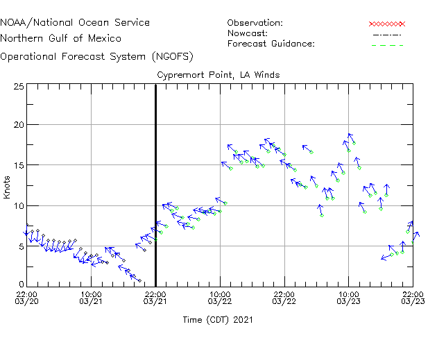Cypremort Pt Winds Time Series Plot