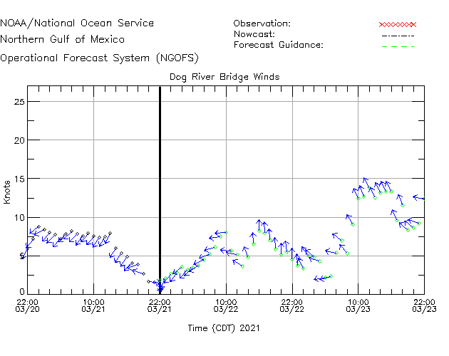Dog River Bridge Winds Time Series Plot