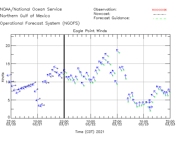Eagle Point Winds Time Series Plot