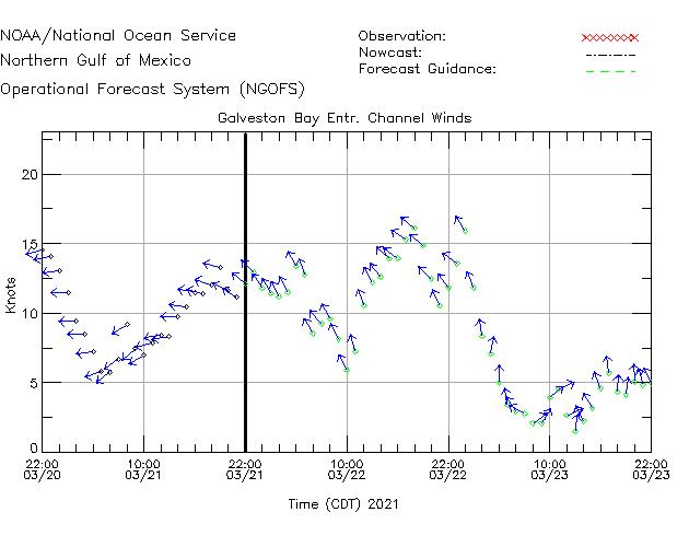 Galveston Bay Entr Channel Winds Time Series Plot