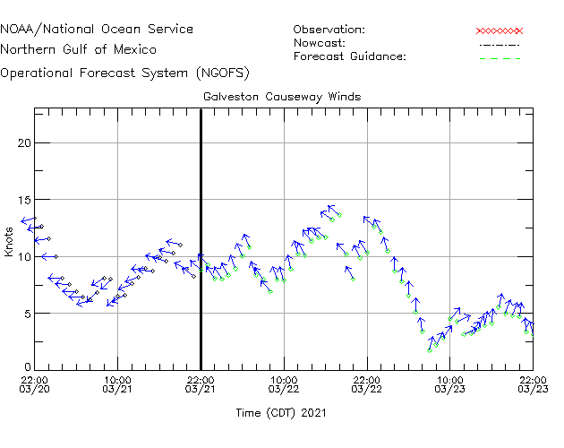 Galveston Causeway Winds Time Series Plot