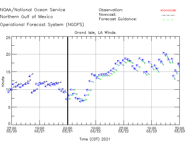 Grand Isle Winds Time Series Plot