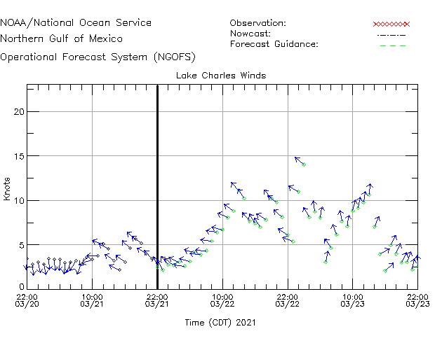 Lake Charles Winds Time Series Plot