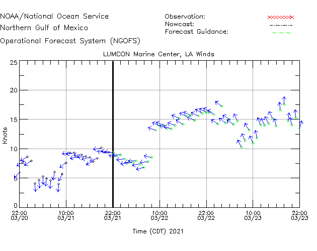 LUMCON Marine Center Winds Time Series Plot