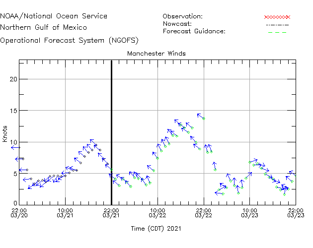 Manchester Winds Time Series Plot