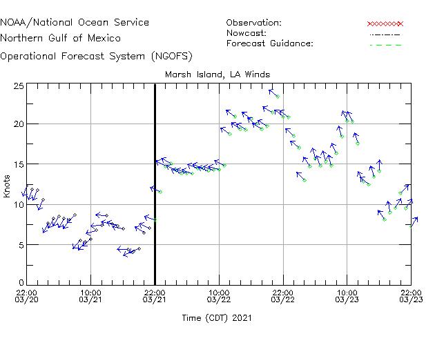 Marsh Island Winds Time Series Plot