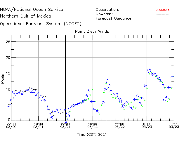 Point Clear Winds Time Series Plot