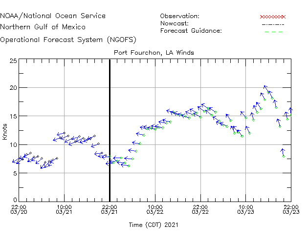 Port Fourchon Winds Time Series Plot