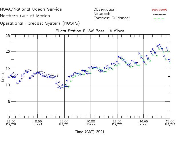 Pilots Station E - SW Pass Winds Time Series Plot
