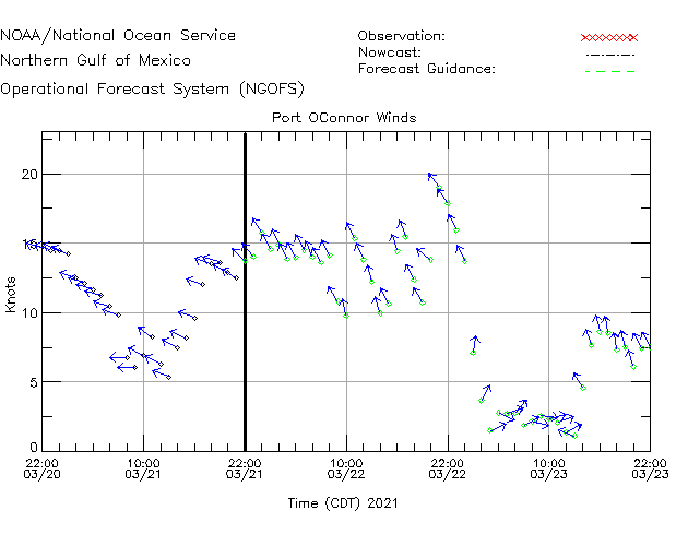 Port OConnor Winds Time Series Plot