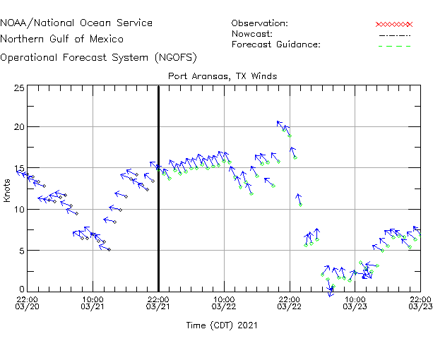 PTAT2 Buoy Winds Time Series Plot