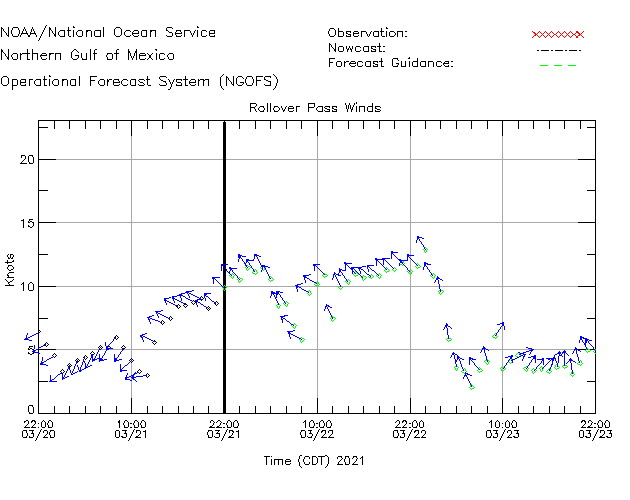 Rollover Pass Winds Time Series Plot