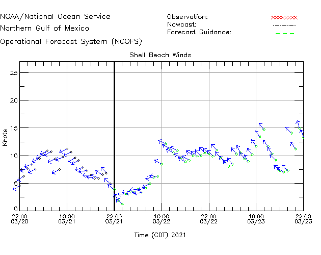 Shell Beach Winds Time Series Plot